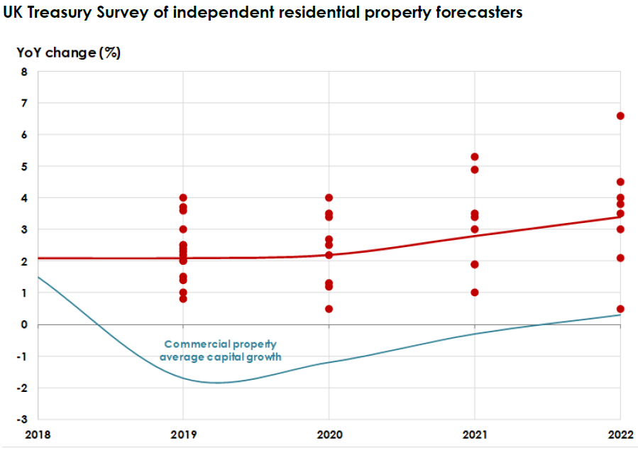 2019 House Price Expectation