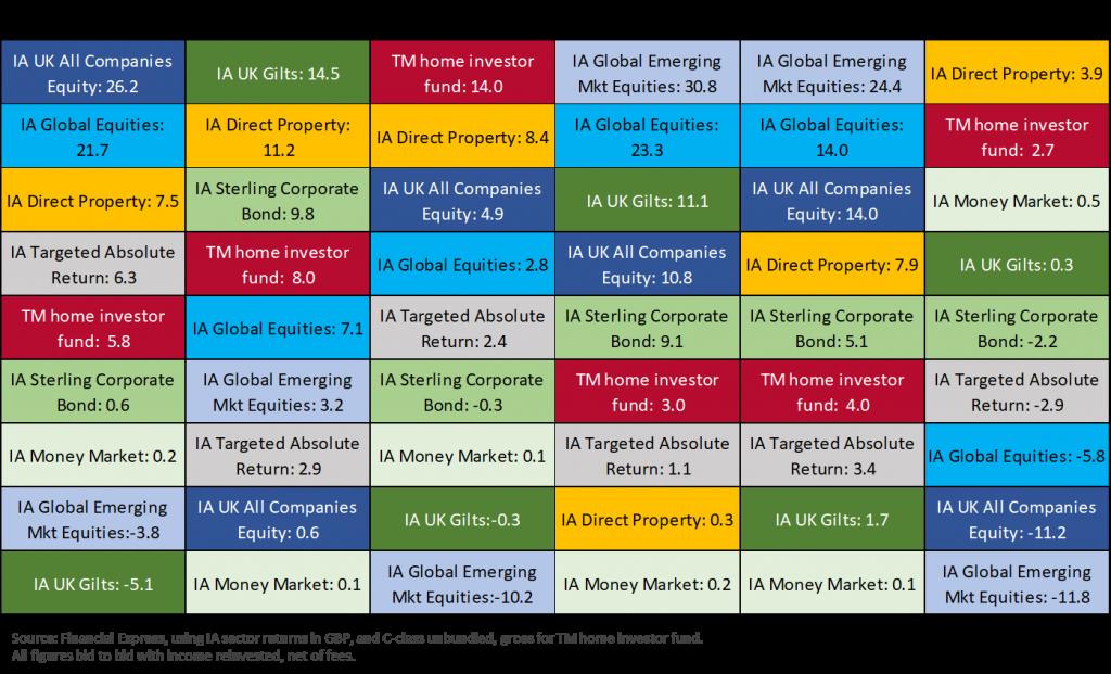 Ranked Asset Class Returns, by calendar year