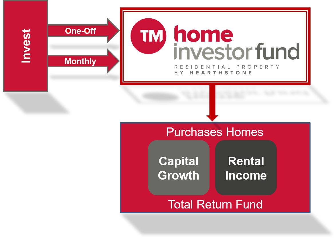 How to invest in a residential property investment fund