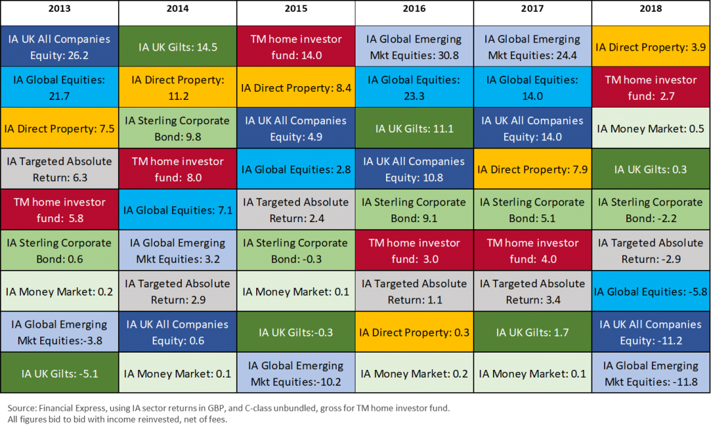Ranked Asset Class Returns, by calendar year